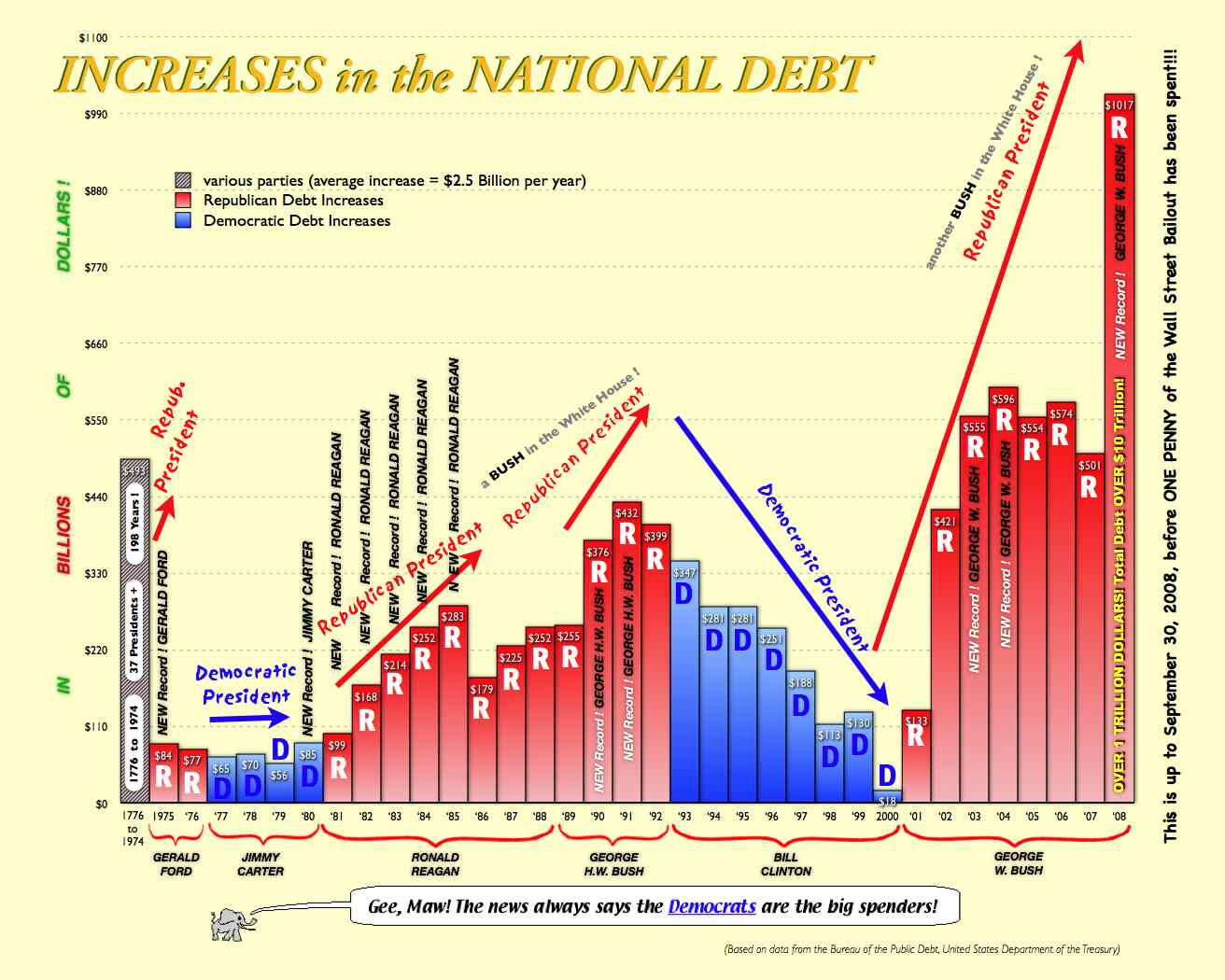 Increases in the national debt chart